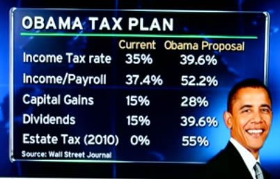 Mark Levin: Obama budget slated for $3.8 trillion. Massive tax hikes are on the way.