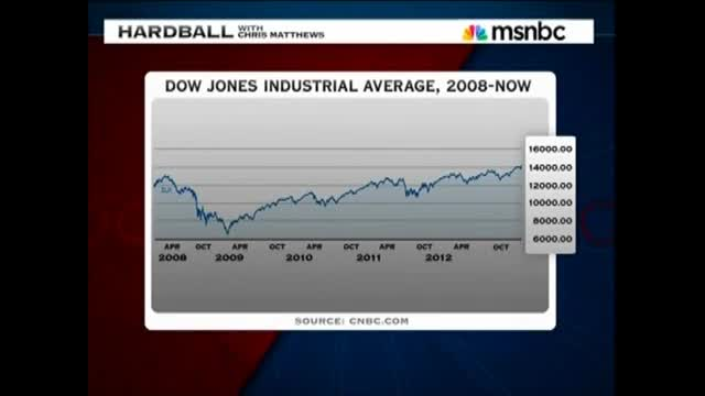 MSNBC: Stocks Didn&#039;t Really Hit An All-Time High Today