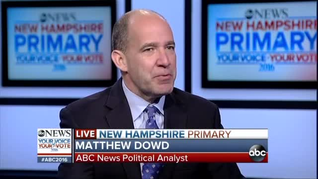 Exasperated Stephanopoulos, Todd Hail 'Political Earthquake' in N.H.; 'Shot Across the Bow'